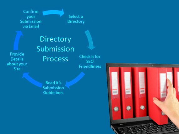 Directory Submission Service in Delhi, Local Directory Submission